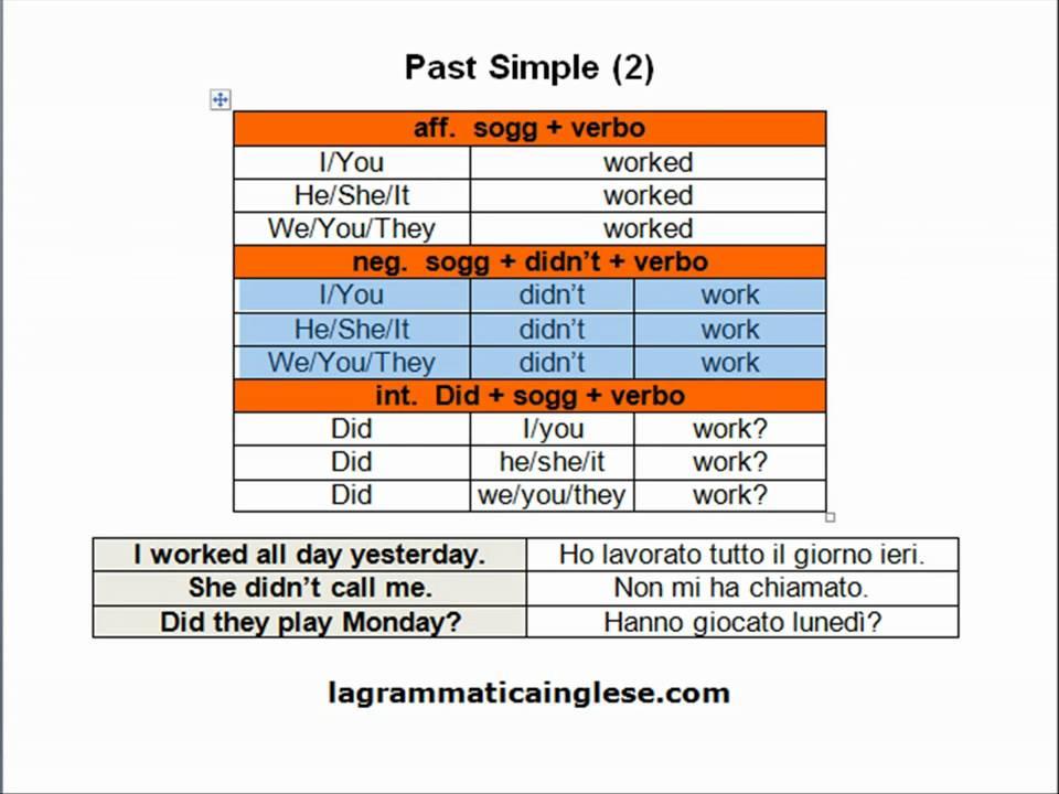 corso di inglese -past simple 2- - YouTube