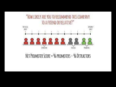 What Is Net Promoter Score (NPS)?