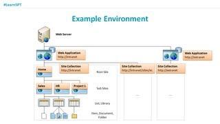 Storing Data in SharePoint 2010