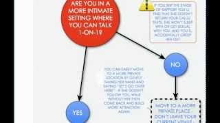 The TAO Badass Dating Tips And Advice Infographics Video Flow Chart