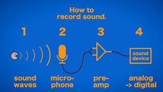 Top 5 tips to improve your audio