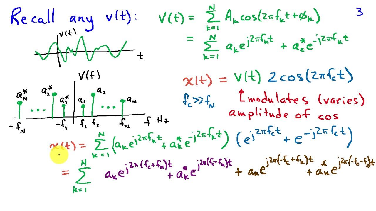 hight resolution of amplitude modulation