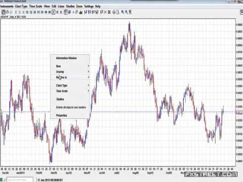 Sunil Mangwani: Currency Correlations