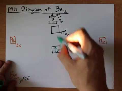 Molecular Orbital (MO) Diagram of Be2