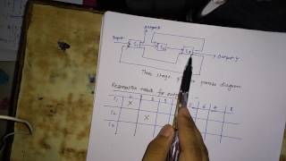 pipeline collision vector,reservation table ,part 1
