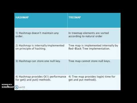 Difference between hashmap and treemap in java?