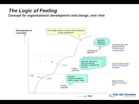 Concept for sustainable organisational change, development over time