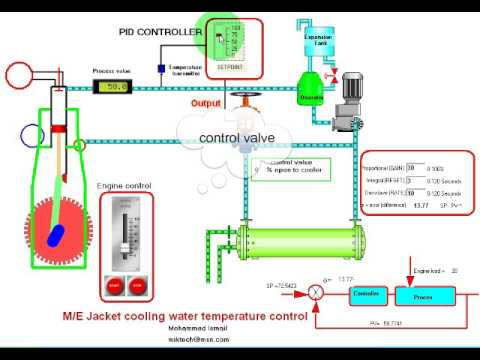 Marine Engine Cooling System Diagram T1 Extension Wiring Closed Loop Control Main Jacket - Youtube