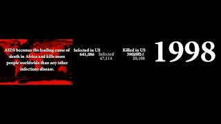 HIV Timeline - 30 Years