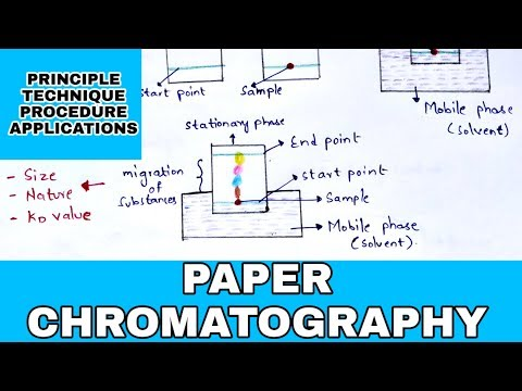 Paper Chromatography | Principle | Procedure | Development Techniques | Applications