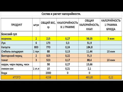 Таблица калорийности готовых блюд - Таблицы калорийности