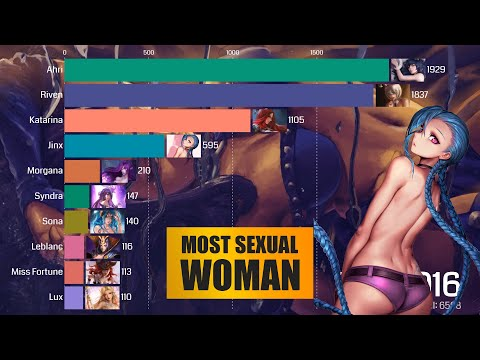 Top 10 Most Sexual Female Comparison (2016