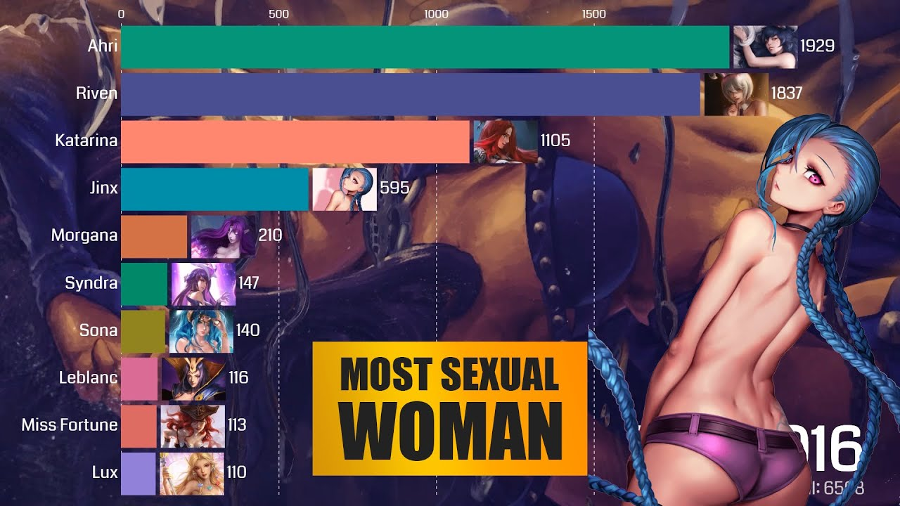 Top 10 Most Sexual Female Comparison (2016 - 2020) - League of Legends