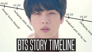 BTS TIMELINE