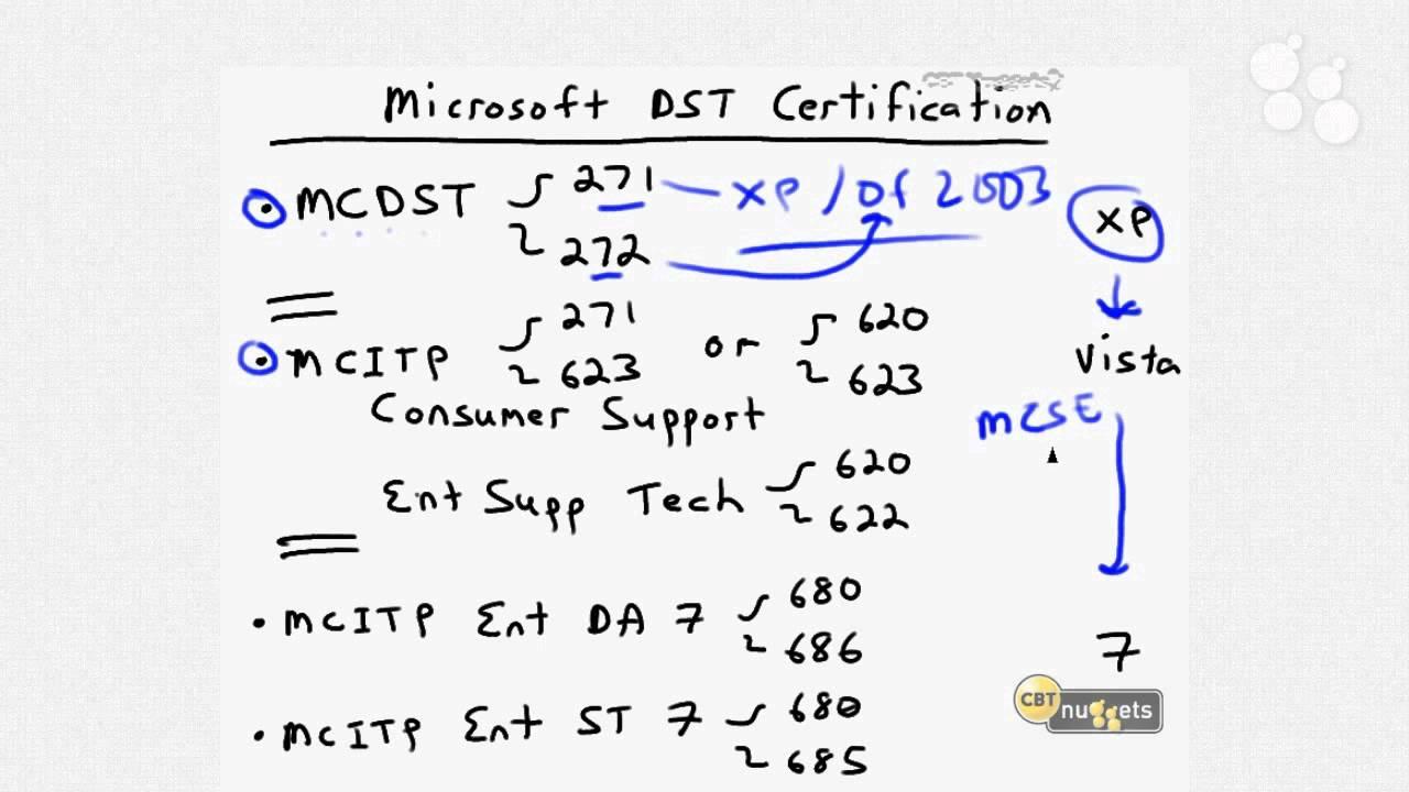 Intro Nugget Microsoft Desktop Support Pro Windows 7 Enterprise