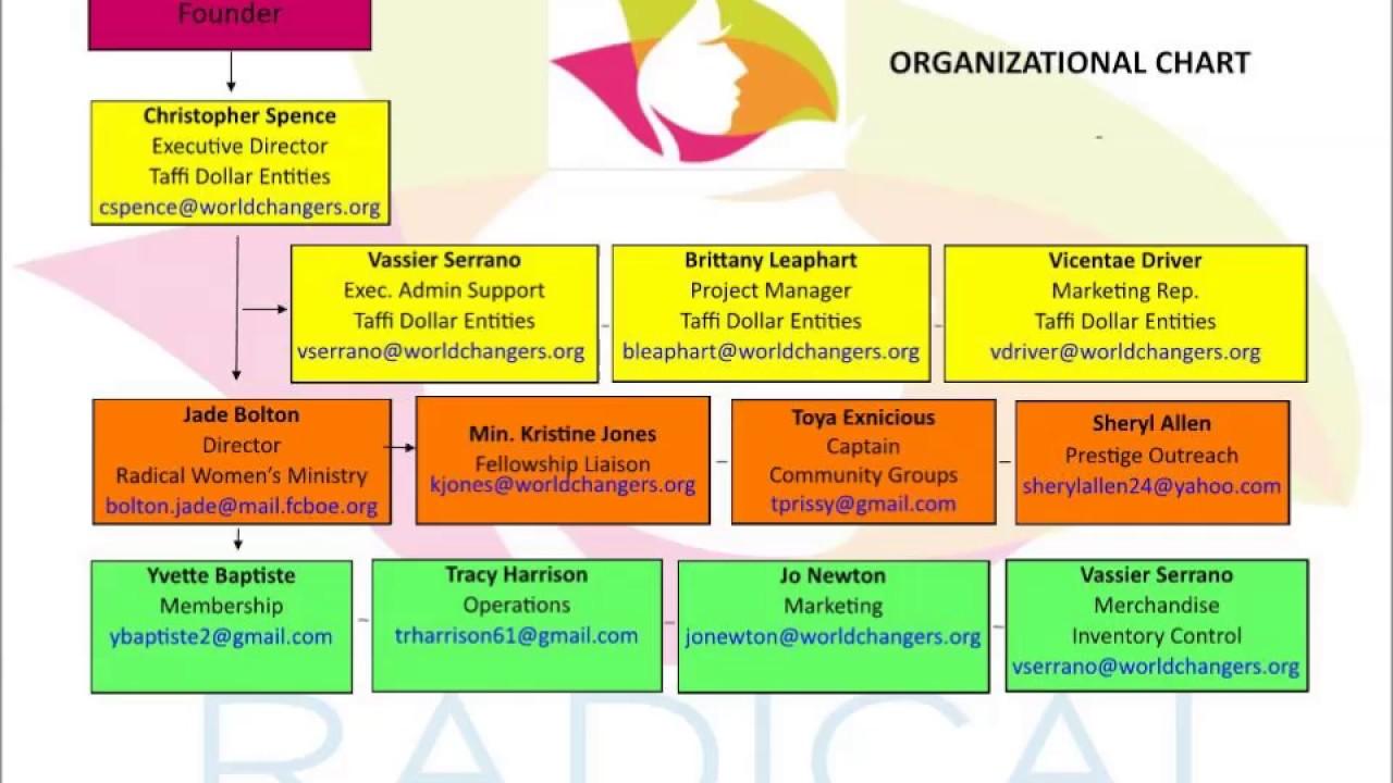 Tde org chart also youtube rh