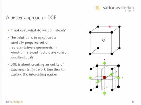 What Is Doe Design Of Experiments Basics For Beginners