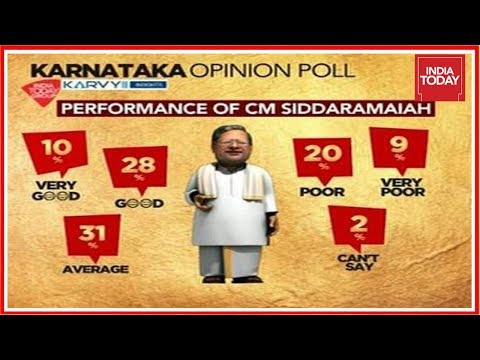 Karnataka Opinion Polls | 33 Percent Favour Siddaramaiah As Next Chief Minister | Exclusive