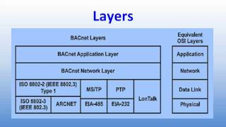 BACnet Overview Part 1