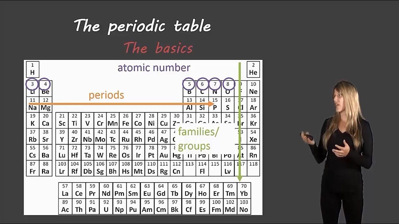 The periodic table youtube gamestrikefo Choice Image
