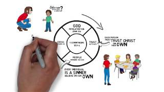 How to use the Gospel Wheel