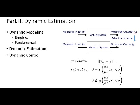 Introduction to Dynamic Estimation