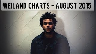 Top 30 Songs August 2015 - Weiland Single Charts - (15/8/2015)