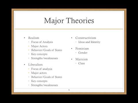 Major Theories of IR