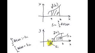 Интегралы | задачи, приводящие к понятию интеграла | площадь криволинейной трапеции | 2