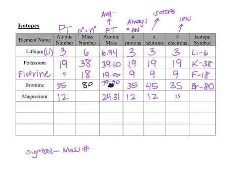 Isotopes--Atomic Math Chart - YouTube