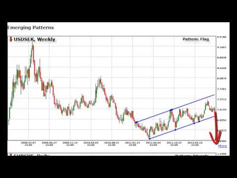 Forex Trading Strategies and More - The Best of No Brainer Trades