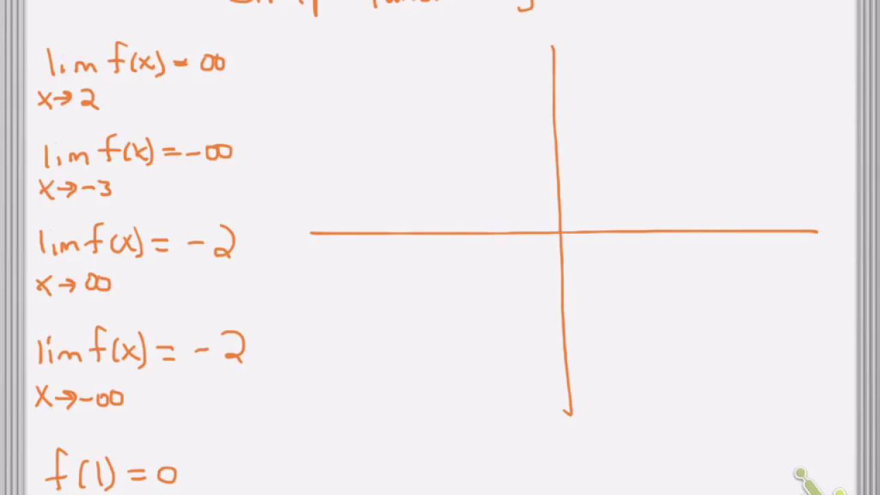 Graph function given limits