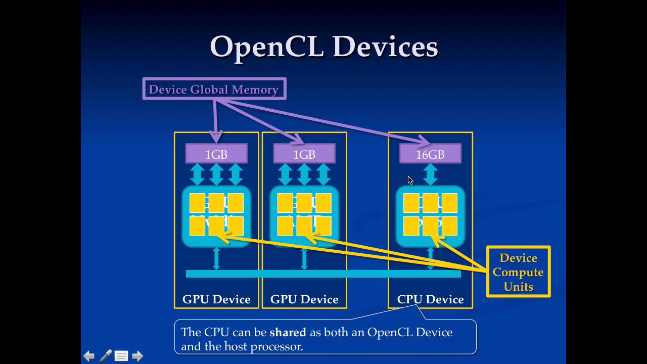 OpenCL Runtime Architecture (6)