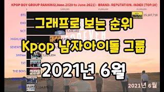 2021년 6월 남자 아이돌 인기 순위 / 보이그룹 인기 순위 / kpop boy group ranking