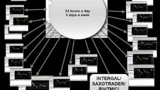 Megatrader Forex Arbitrage. How it works.