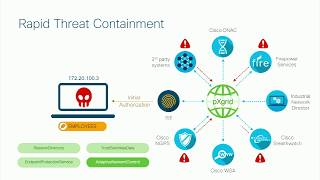 Threat Containment with Cisco ISE and TrustSec with Hariprasad Holla