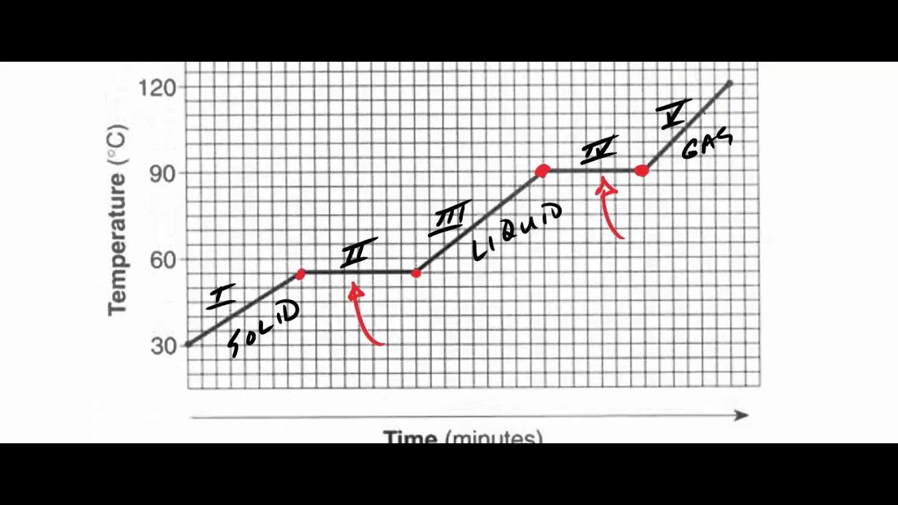 Heating Curve Worksheet #1 - YouTube