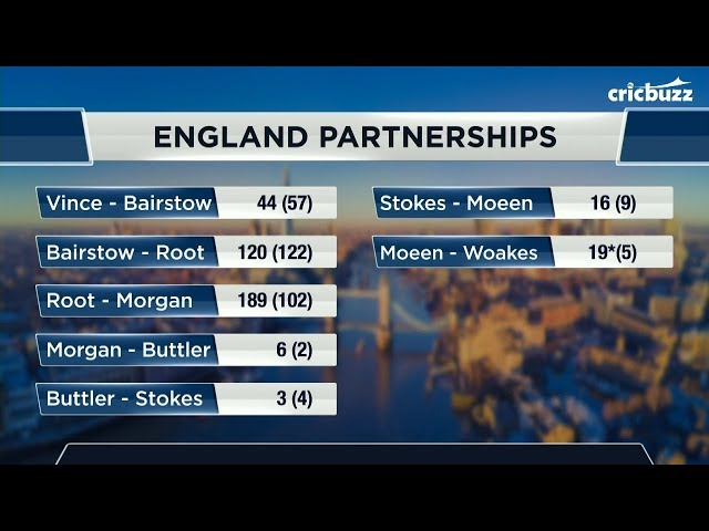 Losing wickets doesn't slow down England's aggression -  Joy Bhattacharjya
