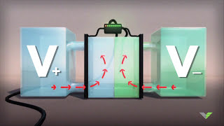 What are Vanadium Batteries?