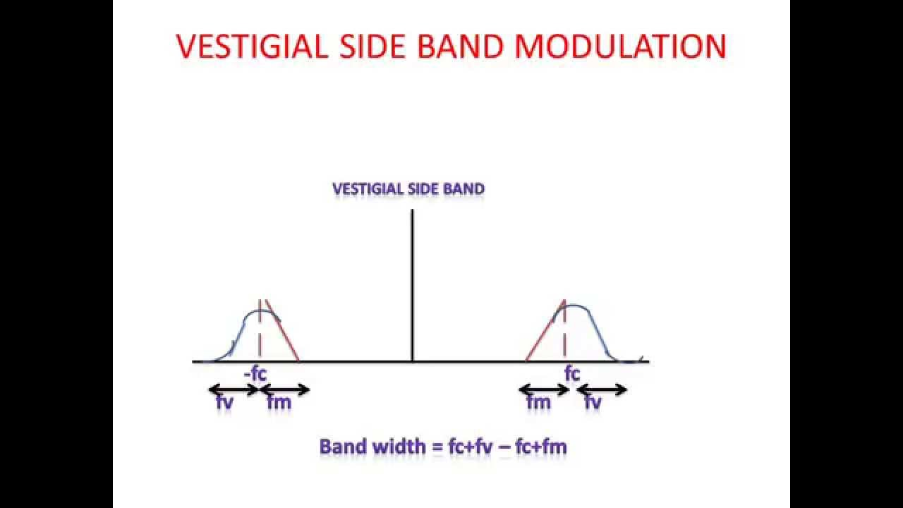 Vestigial Side Band Modulation (VSB) - YouTube