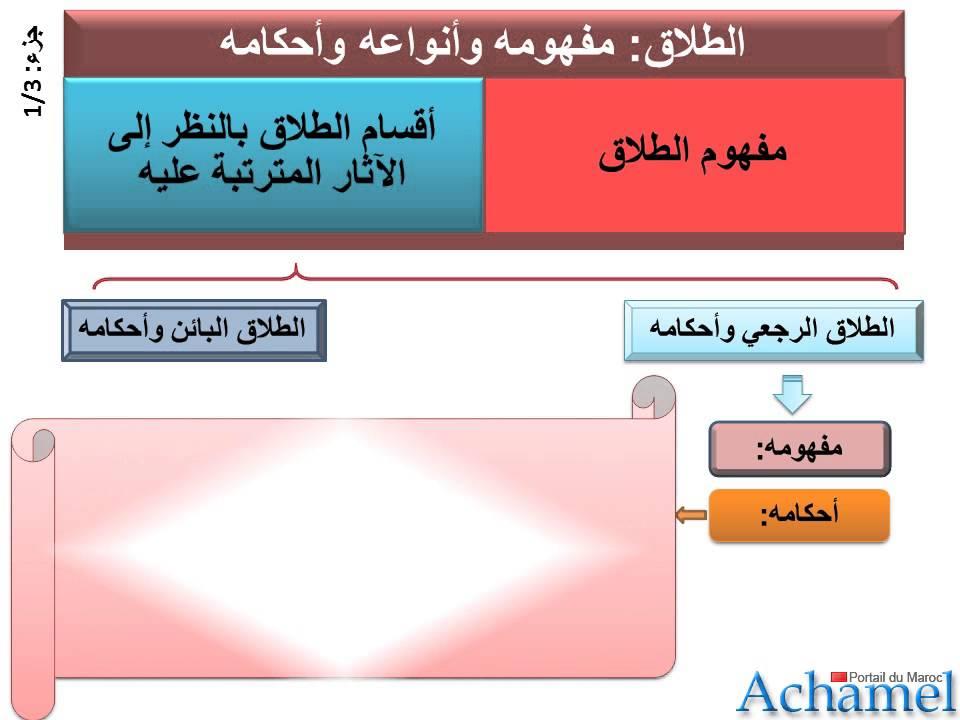 الطلاق - أسبابه و أحكامه و مقاصده - جزء 1,Divorce - ses causes et de ses  dispositions et des buts - YouTube