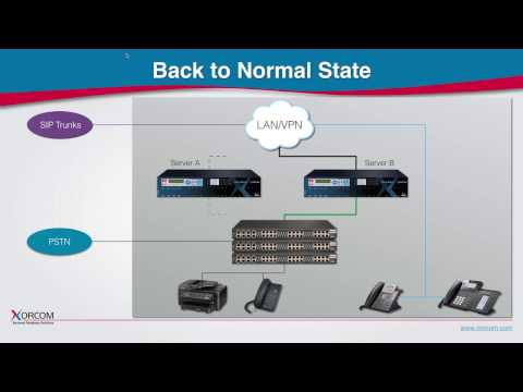 High Availability IP PBX Phone System - CompletePBX TwinStar, VoIP Failover system demonstration