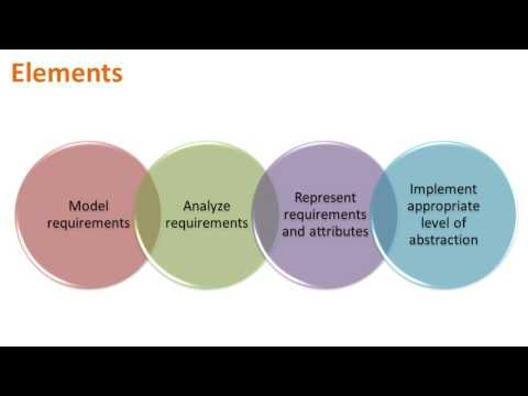BABok V3 - Requirement analysis and design | Adaptive Processes