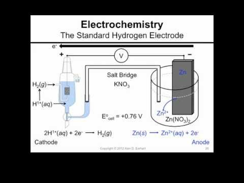 The standard hydrogen electrode youtube ccuart Gallery