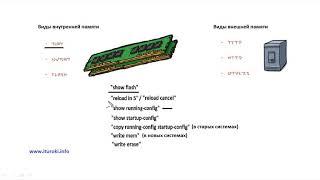 Компьютерные уроки/Уроки Cisco/ICND1 Урок 20 (Файловая система IOS)