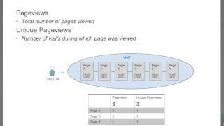 Просмотры страниц, посещения и посетители - уроки Google Analytics на русском (2)