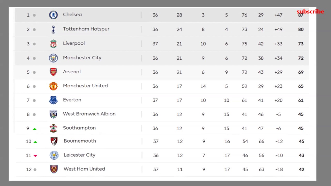 Barclays Premier League Table Results