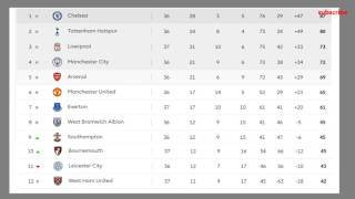 Barclays Premier League 2017 Table Results 37 Matchaday Epl Fixtures Standings