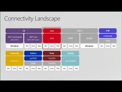 SQL Server for Java developers  - BRK3389