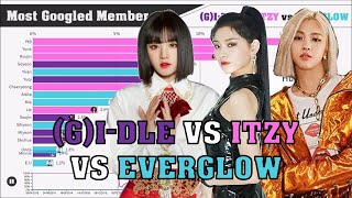 Download (G)I-DLE vs ITZY vs EVERGLOW ~ Most Popular Member on GOOGLE
